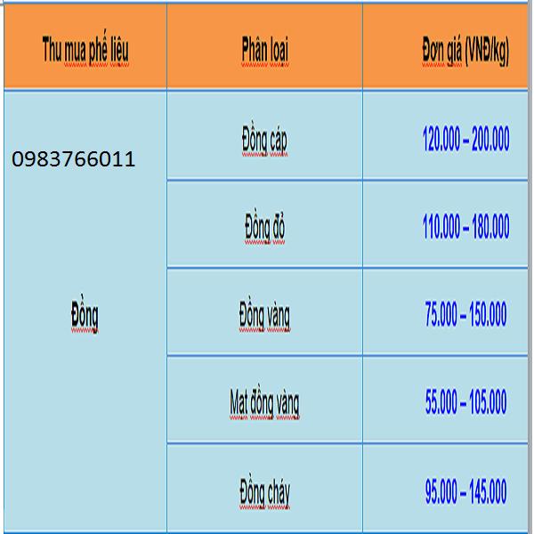 Bảng giá phế liệu đồng mới nhất