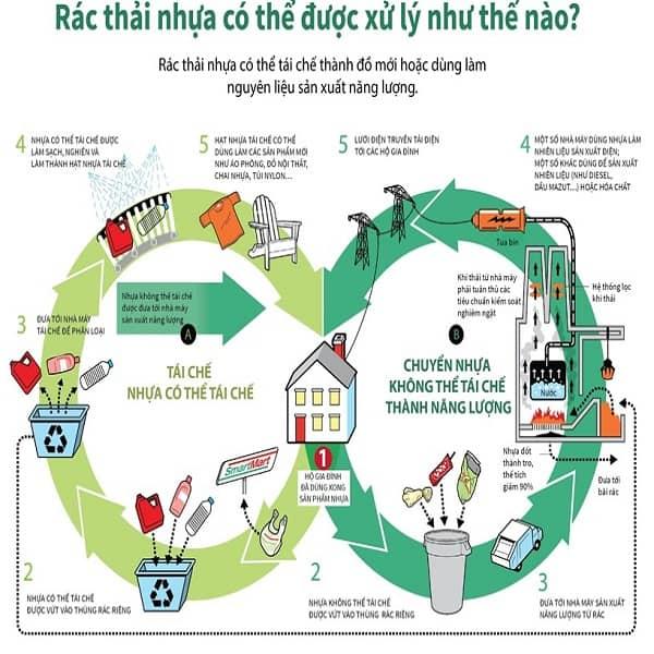 Quy trình tái nhựa phế liệu